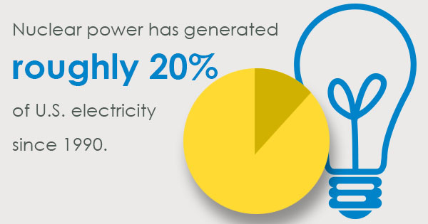 US Nuclear Construction Paving the Way for Better Use of Alternative Energy